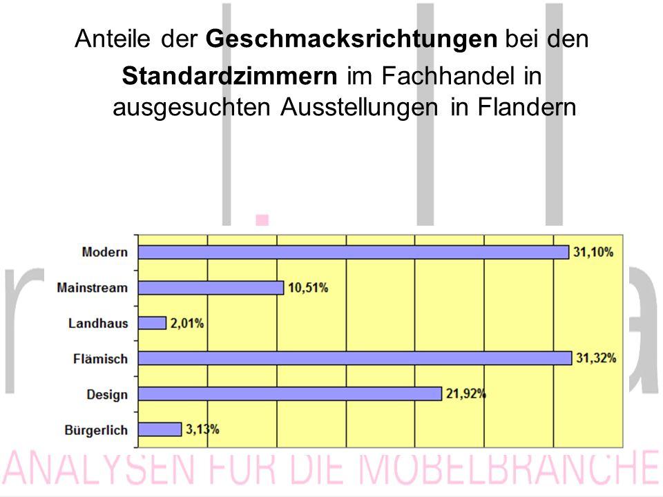 Anteile der Geschmacksrichtungen bei den Standardzimmern im Fachhandel in ausgesuchten Ausstellungen in Flandern