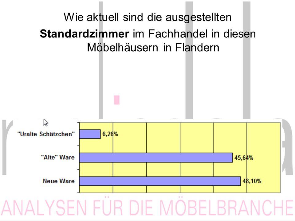 Wie aktuell sind die ausgestellten Standardzimmer im Fachhandel in diesen Möbelhäusern in Flandern