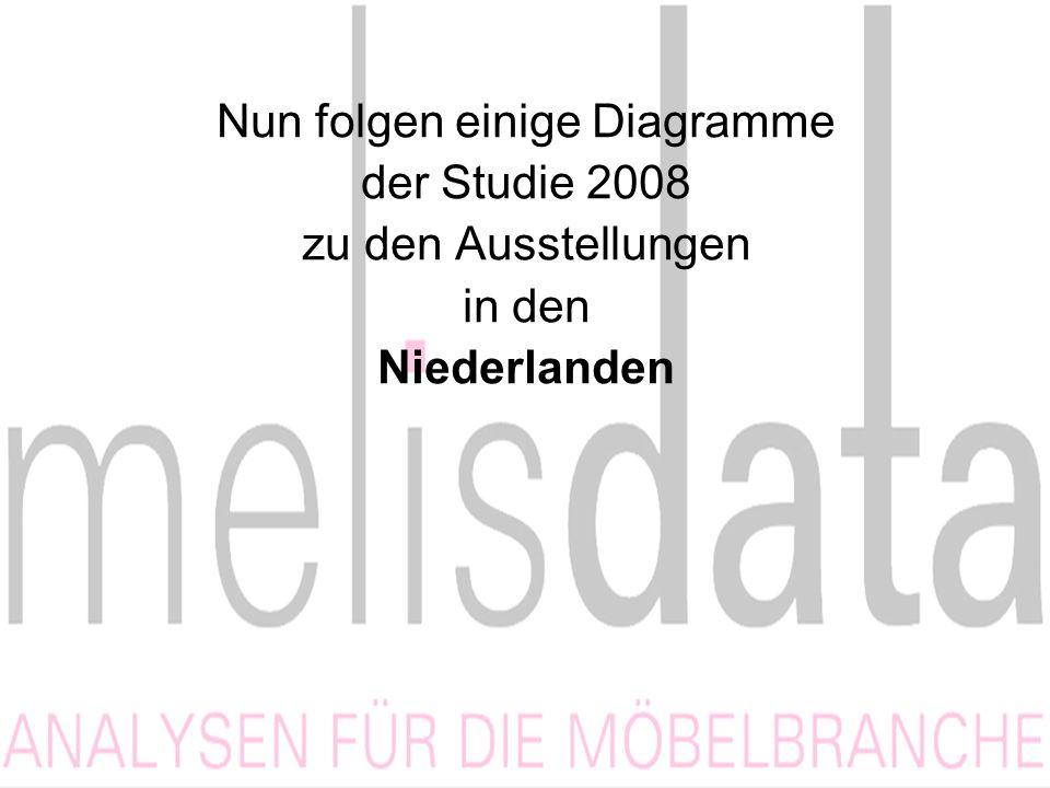 Nun folgen einige Diagramme der Studie 2008 zu den Ausstellungen in den Niederlanden