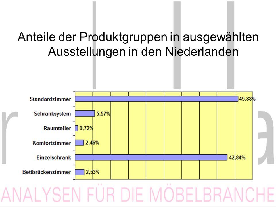 Anteile der Produktgruppen in ausgewählten Ausstellungen in den Niederlanden