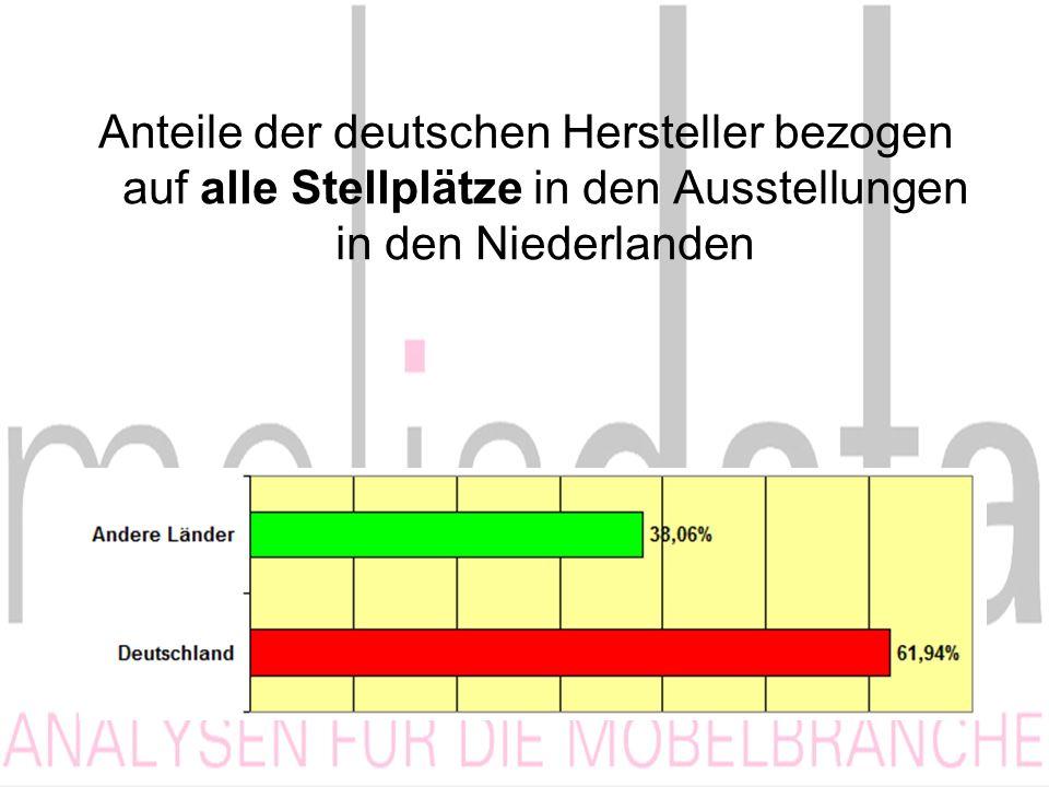 Anteile der deutschen Hersteller bezogen auf alle Stellplätze in den Ausstellungen in den Niederlanden
