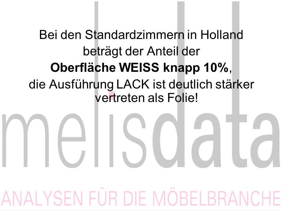 Bei den Standardzimmern in Holland beträgt der Anteil der Oberfläche WEISS knapp 10%, die Ausführung LACK ist deutlich stärker vertreten als Folie!