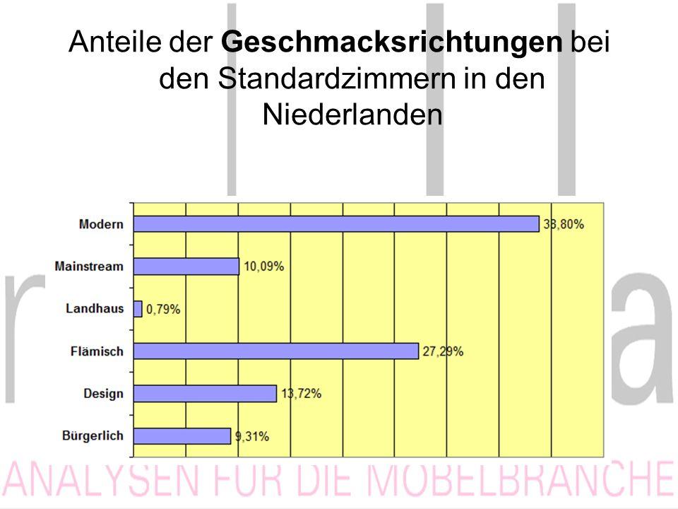 Anteile der Geschmacksrichtungen bei den Standardzimmern in den Niederlanden