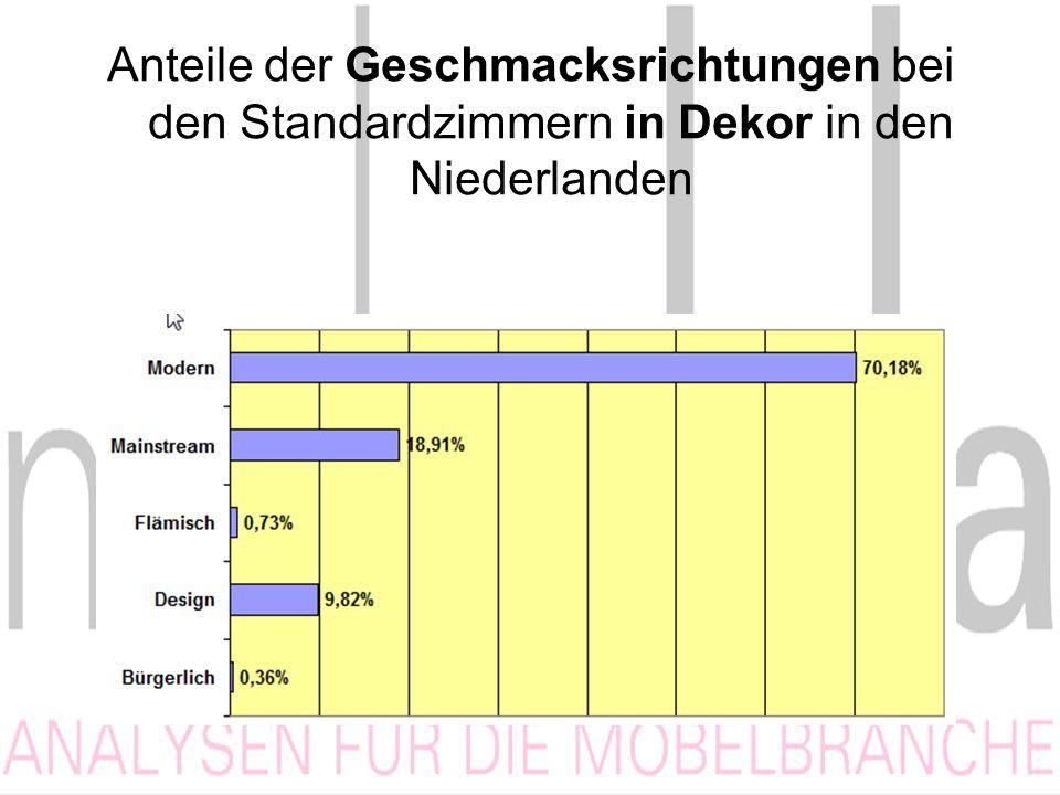 Anteile der Geschmacksrichtungen bei den Standardzimmern in Dekor in den Niederlanden
