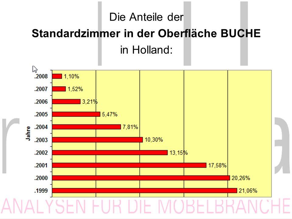 Die Anteile der Standardzimmer in der Oberfläche BUCHE in Holland: