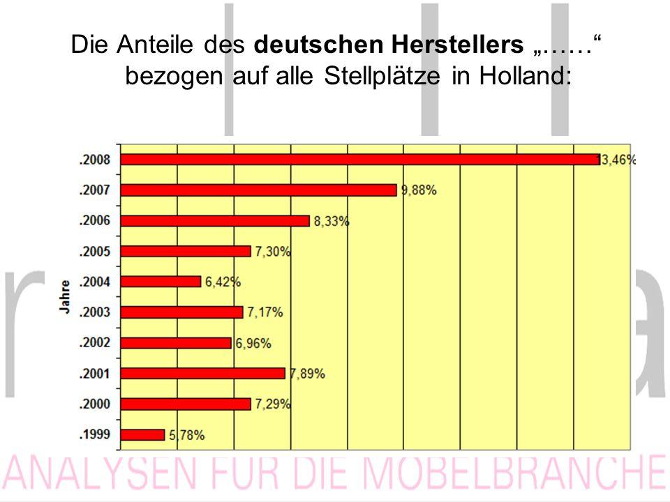 Die Anteile des deutschen Herstellers …… bezogen auf alle Stellplätze in Holland:
