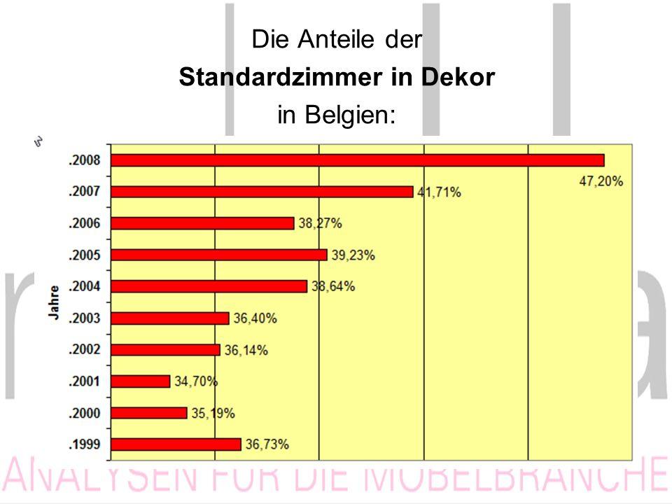 Die Anteile der Standardzimmer in Dekor in Belgien: