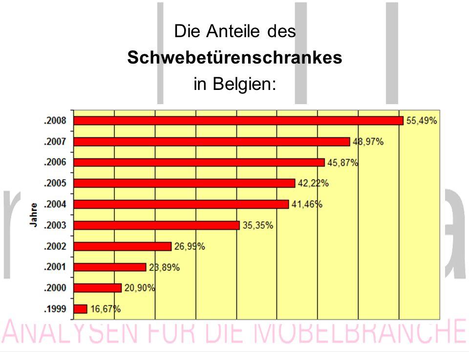 Die Anteile des Schwebetürenschrankes in Belgien: