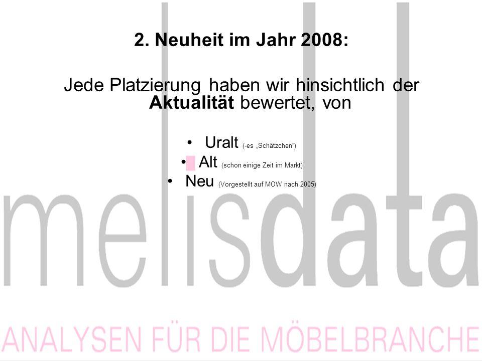 2. Neuheit im Jahr 2008: Jede Platzierung haben wir hinsichtlich der Aktualität bewertet, von Uralt (-es Schätzchen) Alt (schon einige Zeit im Markt)