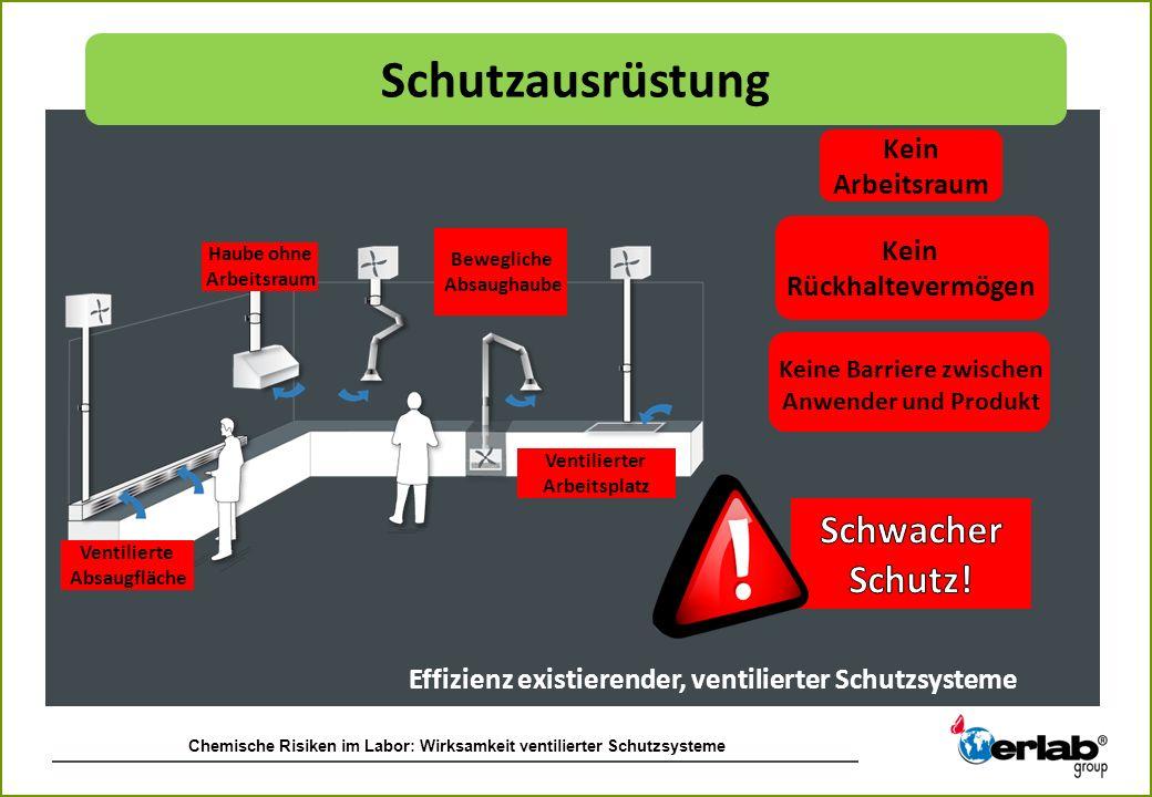 Chemische Risiken im Labor: Wirksamkeit ventilierter Schutzsysteme Haube ohne Arbeitsraum Ventilierte Absaugfläche Bewegliche Absaughaube Kein Arbeits
