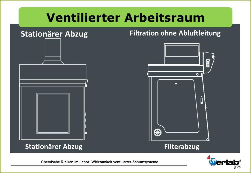 Chemische Risiken im Labor: Wirksamkeit ventilierter Schutzsysteme Stationärer Abzug Filtration ohne Abluftleitung Filterabzug Ventilierter Arbeitsrau