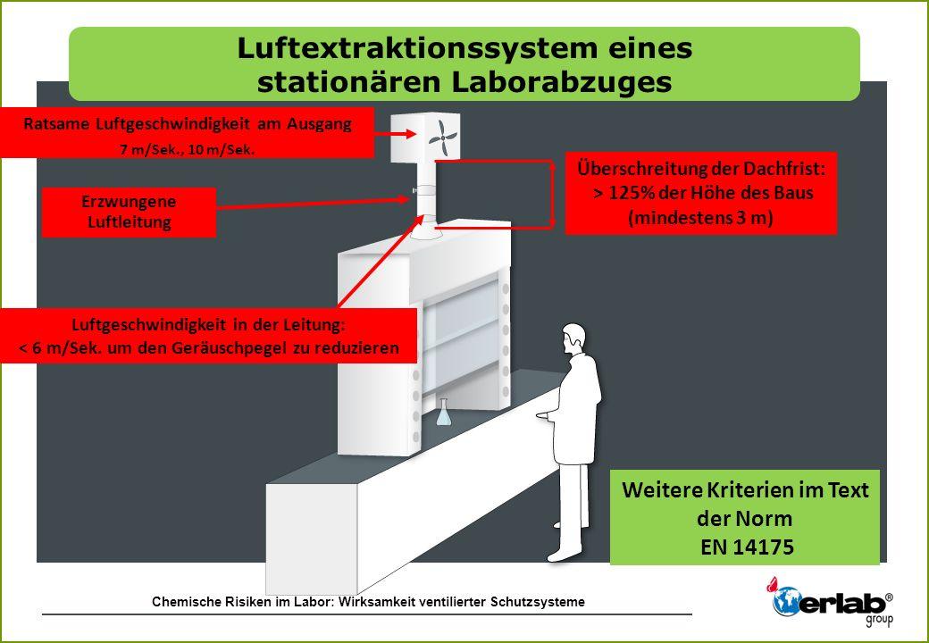 Chemische Risiken im Labor: Wirksamkeit ventilierter Schutzsysteme Überschreitung der Dachfrist: > 125% der Höhe des Baus (mindestens 3 m) Ratsame Luf