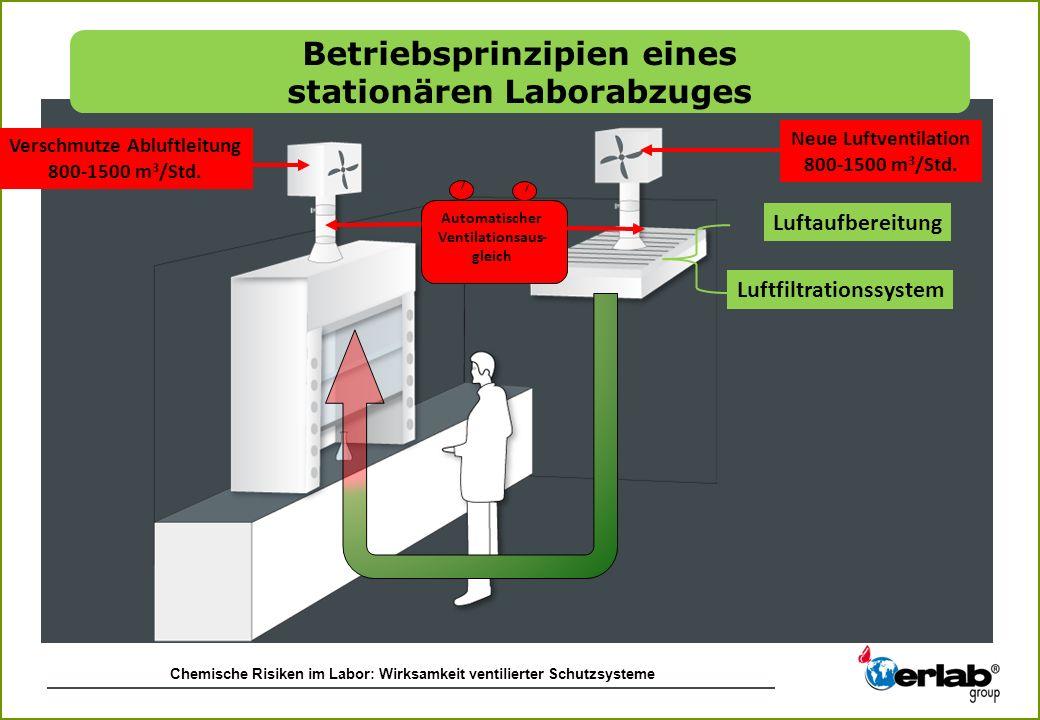 Chemische Risiken im Labor: Wirksamkeit ventilierter Schutzsysteme Automatischer Ventilationsaus- gleich Neue Luftventilation 800-1500 m 3 /Std. Versc