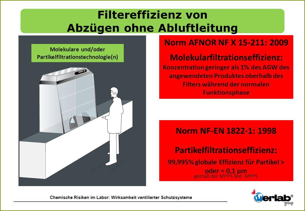 Chemische Risiken im Labor: Wirksamkeit ventilierter Schutzsysteme Molekulare und/oder Partikelfiltrationstechnologie(n) Norm AFNOR NF X 15-211: 2009
