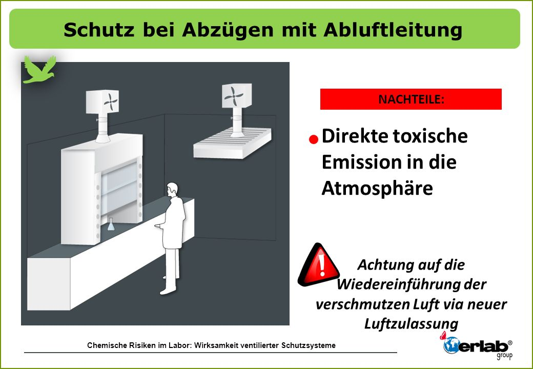 Chemische Risiken im Labor: Wirksamkeit ventilierter Schutzsysteme NACHTEILE: Achtung auf die Wiedereinführung der verschmutzen Luft via neuer Luftzul