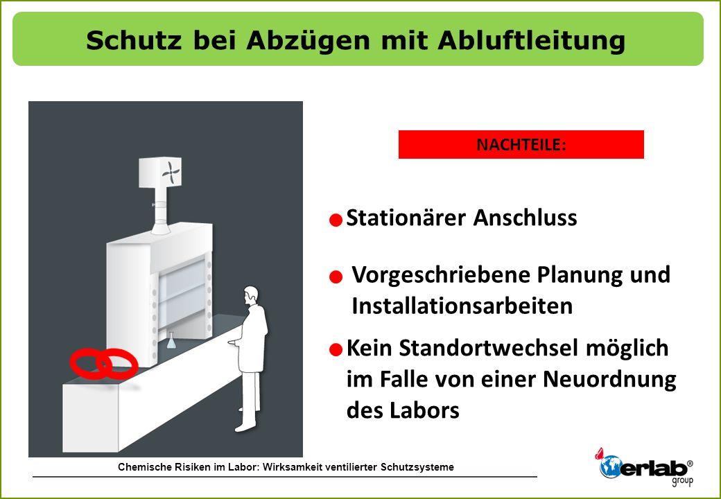 Chemische Risiken im Labor: Wirksamkeit ventilierter Schutzsysteme NACHTEILE : Protection with a fume hood Vorgeschriebene Planung und Installationsar