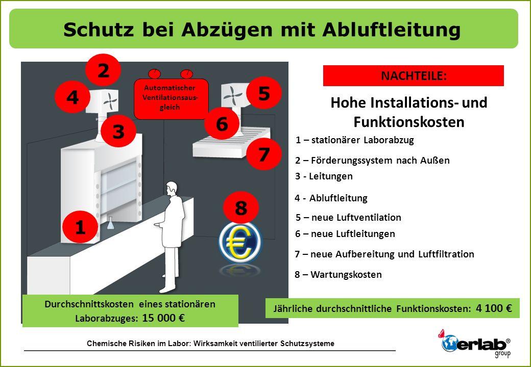 Chemische Risiken im Labor: Wirksamkeit ventilierter Schutzsysteme 1 2 3 4 Automatischer Ventilationsaus- gleich Durchschnittskosten eines stationären