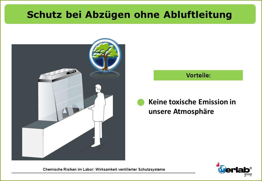 Chemische Risiken im Labor: Wirksamkeit ventilierter Schutzsysteme Vorteile: Keine toxische Emission in unsere Atmosphäre Schutz bei Abzügen ohne Ablu