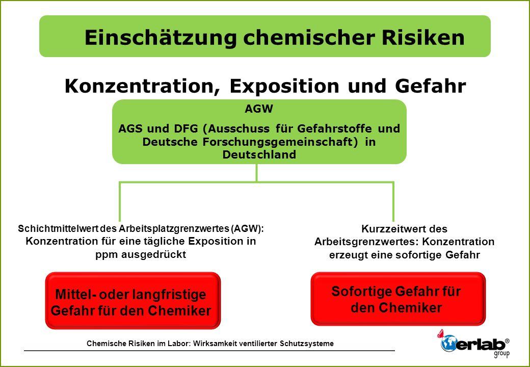 Chemische Risiken im Labor: Wirksamkeit ventilierter Schutzsysteme AGW AGS und DFG (Ausschuss für Gefahrstoffe und Deutsche Forschungsgemeinschaft) in