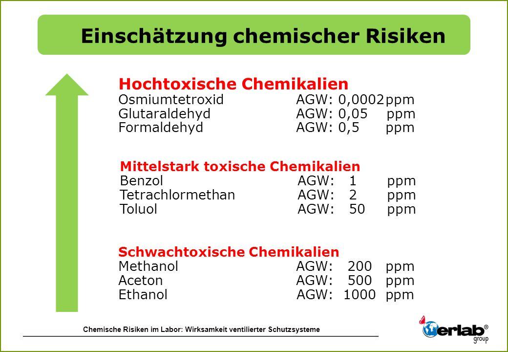 Chemische Risiken im Labor: Wirksamkeit ventilierter Schutzsysteme Hochtoxische Chemikalien Osmiumtetroxid AGW: 0,0002ppm Glutaraldehyd AGW: 0,05 ppm