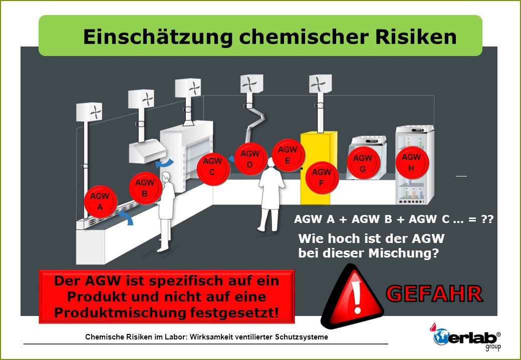 Chemische Risiken im Labor: Wirksamkeit ventilierter Schutzsysteme Wie hoch ist der AGW bei dieser Mischung? AGW A + AGW B + AGW C … = ?? Der AGW ist
