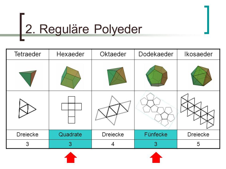 2. Reguläre Polyeder TetraederHexaederOktaederDodekaederIkosaeder DreieckeQuadrateDreieckeFünfeckeDreiecke 33435