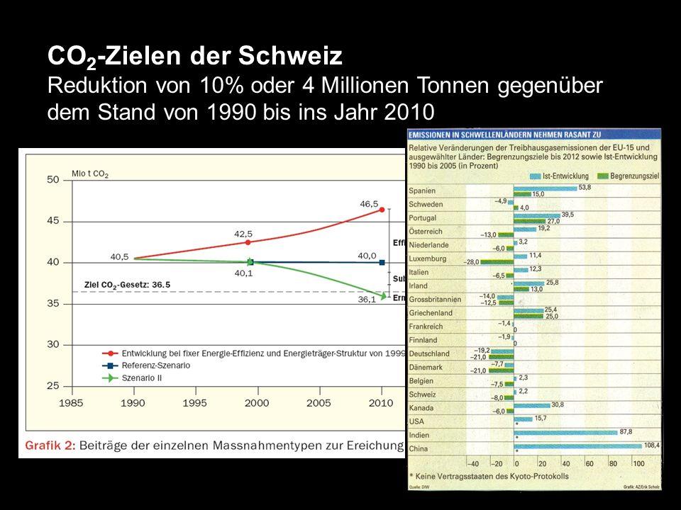 CO 2 -Zielen der Schweiz Reduktion von 10% oder 4 Millionen Tonnen gegenüber dem Stand von 1990 bis ins Jahr 2010