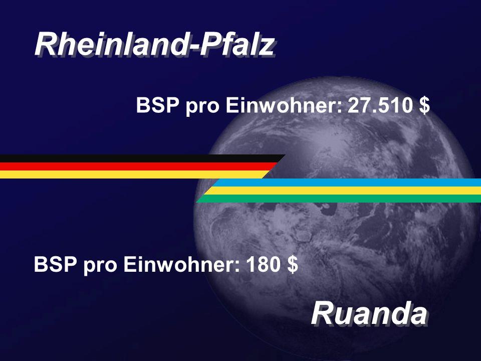 Rheinland-Pfalz Ruanda BSP pro Einwohner: 27.510 $ BSP pro Einwohner: 180 $