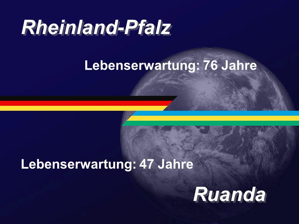 Rheinland-Pfalz Ruanda Lebenserwartung: 76 Jahre Lebenserwartung: 47 Jahre