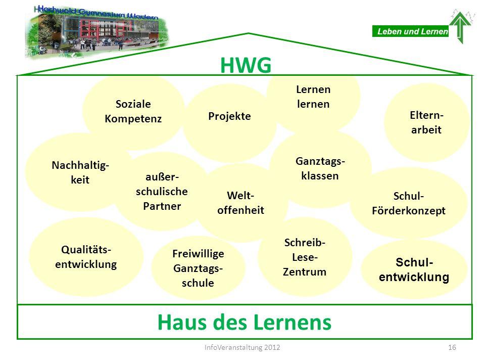Ganztags- klassen Lernen lernen Eltern- arbeit Nachhaltig- keit Soziale Kompetenz Schreib- Lese- Zentrum Schul- Förderkonzept Projekte Welt- offenheit