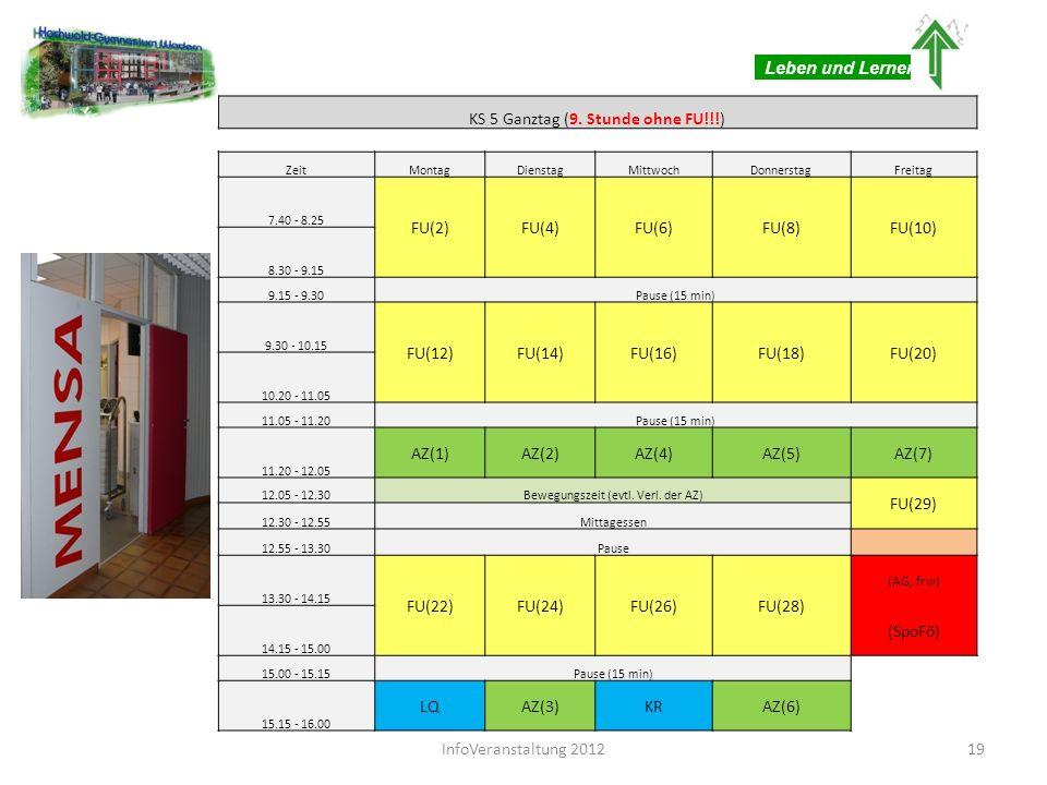KS 5 Ganztag (9. Stunde ohne FU!!!) ZeitMontagDienstagMittwochDonnerstagFreitag 7.40 - 8.25 FU(2)FU(4)FU(6)FU(8)FU(10) 8.30 - 9.15 9.15 - 9.30Pause (1