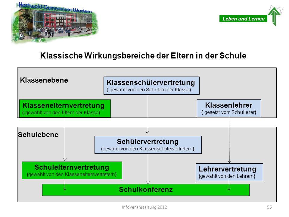 Leben und Lernen Klassische Wirkungsbereiche der Eltern in der Schule Klassenschülervertretung ( gewählt von den Schülern der Klasse) Klassenelternver