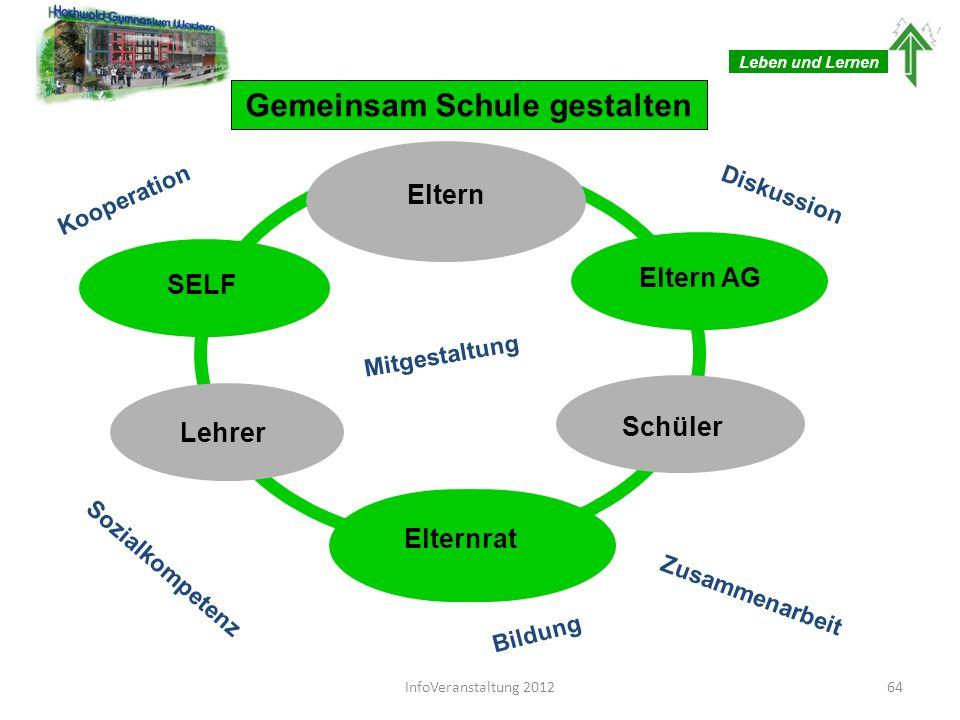 Kooperation Gemeinsam Schule gestalten Diskussion Elternrat Mitgestaltung Zusammenarbeit Bildung Sozialkompetenz Eltern Lehrer Eltern AG SELF Leben un