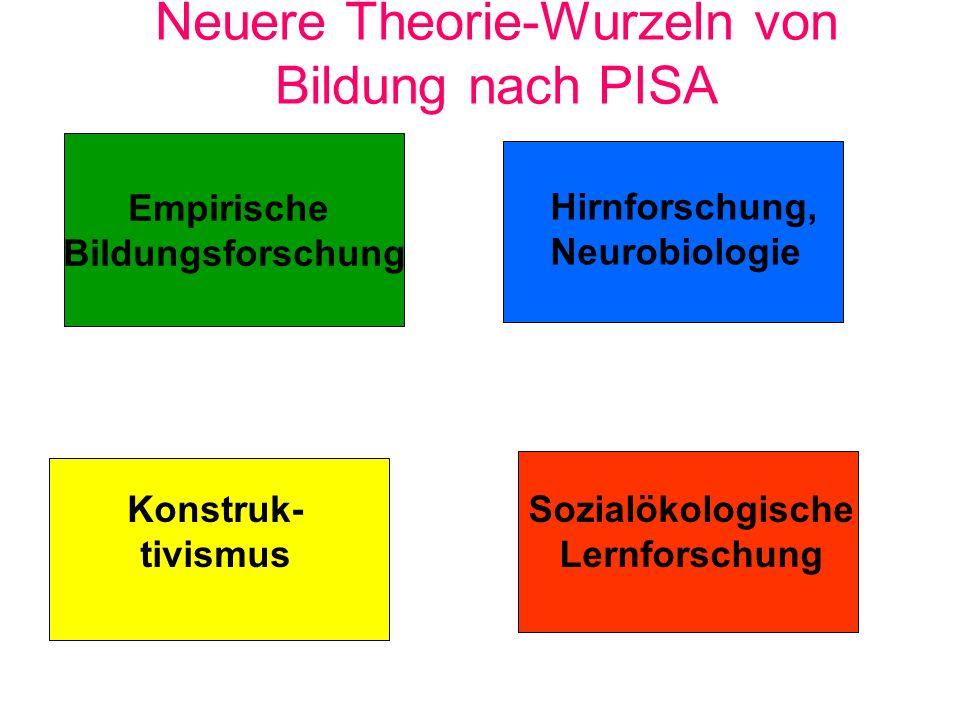 Neuere Theorie-Wurzeln von Bildung nach PISA Empirische Bildungsforschung Hirnforschung, Neurobiologie Konstruk- tivismus Sozialökologische Lernforsch