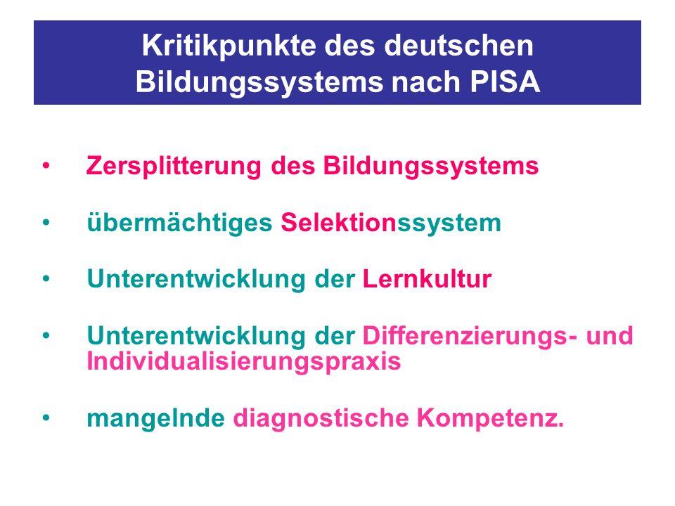 Kritikpunkte des deutschen Bildungssystems nach PISA Zersplitterung des Bildungssystems übermächtiges Selektionssystem Unterentwicklung der Lernkultur