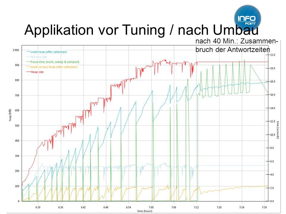 12.01.2011GC-Tuning, Infopoint, Jörg Wüthrich11 Applikation vor Tuning / nach Umbau nach 40 Min.: Zusammen- bruch der Antwortzeiten