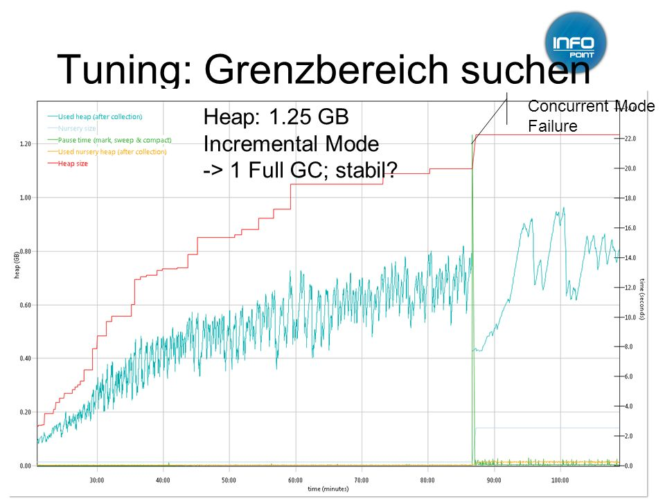 Tuning: Grenzbereich suchen 12.01.2011GC-Tuning, Infopoint, Jörg Wüthrich14 Concurrent Mode Failure Heap: 1.25 GB Incremental Mode -> 1 Full GC; stabil