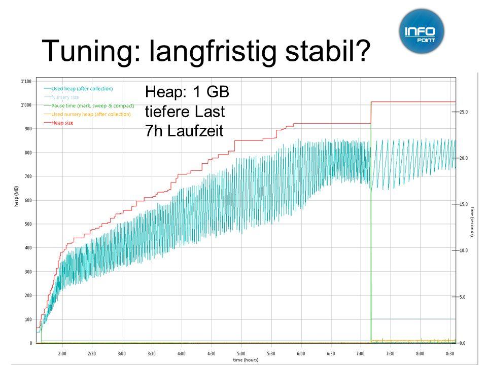 Tuning: langfristig stabil? 12.01.2011GC-Tuning, Infopoint, Jörg Wüthrich17 Heap: 1 GB tiefere Last 7h Laufzeit