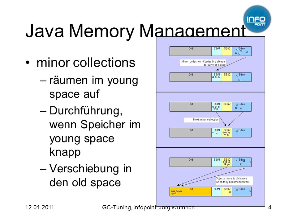 GC-Tuning, Infopoint, Jörg Wüthrich4 Java Memory Management minor collections –räumen im young space auf –Durchführung, wenn Speicher im young space knapp –Verschiebung in den old space