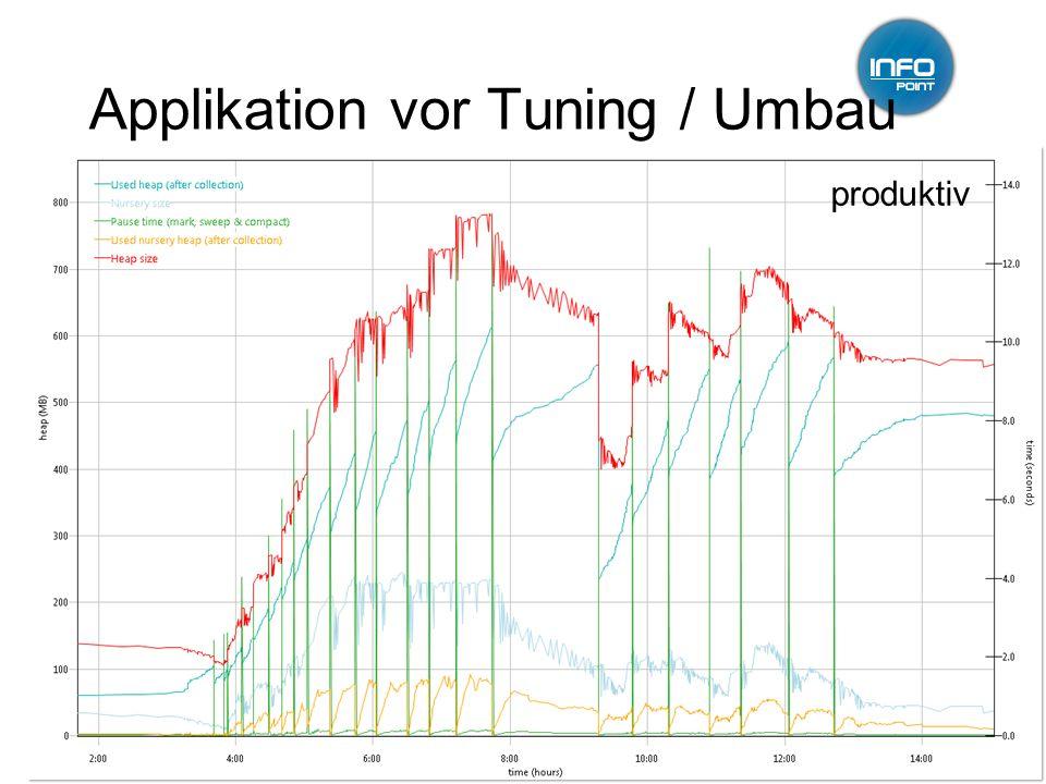 12.01.2011GC-Tuning, Infopoint, Jörg Wüthrich9 Applikation vor Tuning / Umbau produktiv