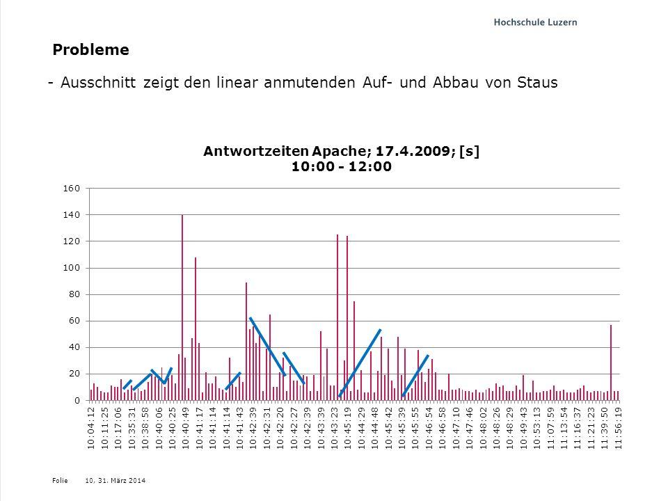 Folie Probleme 10, 31. März 2014 -Ausschnitt zeigt den linear anmutenden Auf- und Abbau von Staus