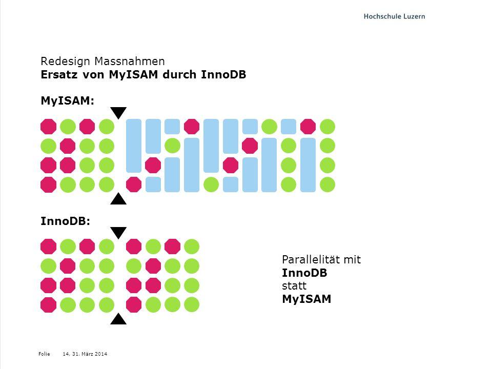 Folie Redesign Massnahmen Ersatz von MyISAM durch InnoDB MyISAM: 14, 31. März 2014 InnoDB: Parallelität mit InnoDB statt MyISAM