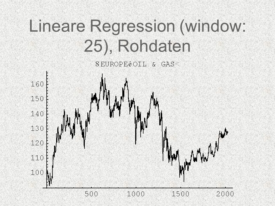 Lineare Regression (window: 25), Rohdaten