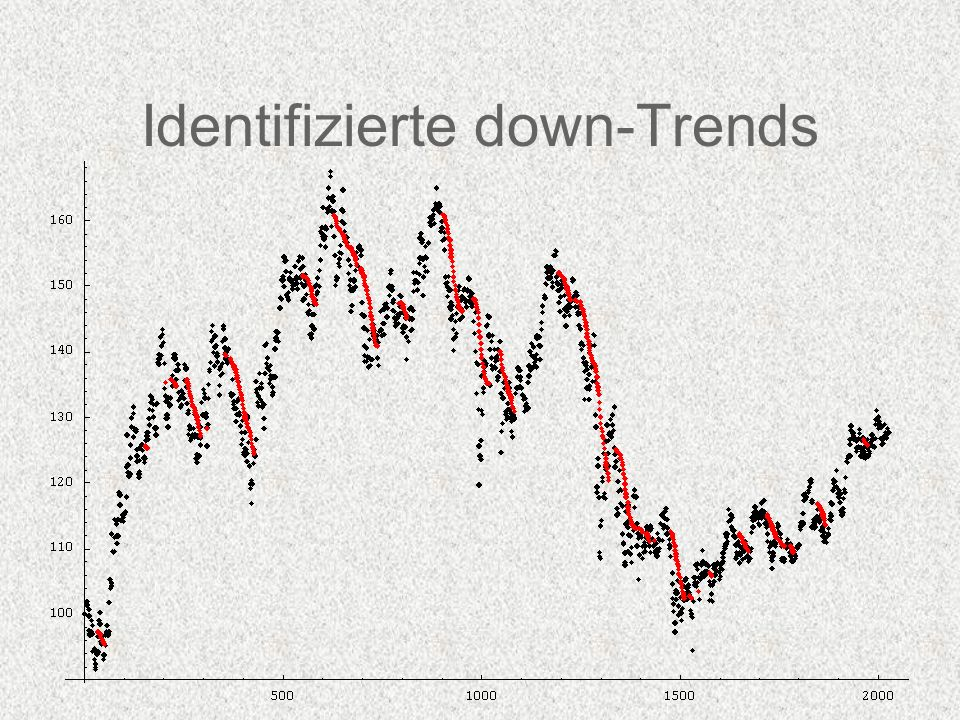 Identifizierte down-Trends