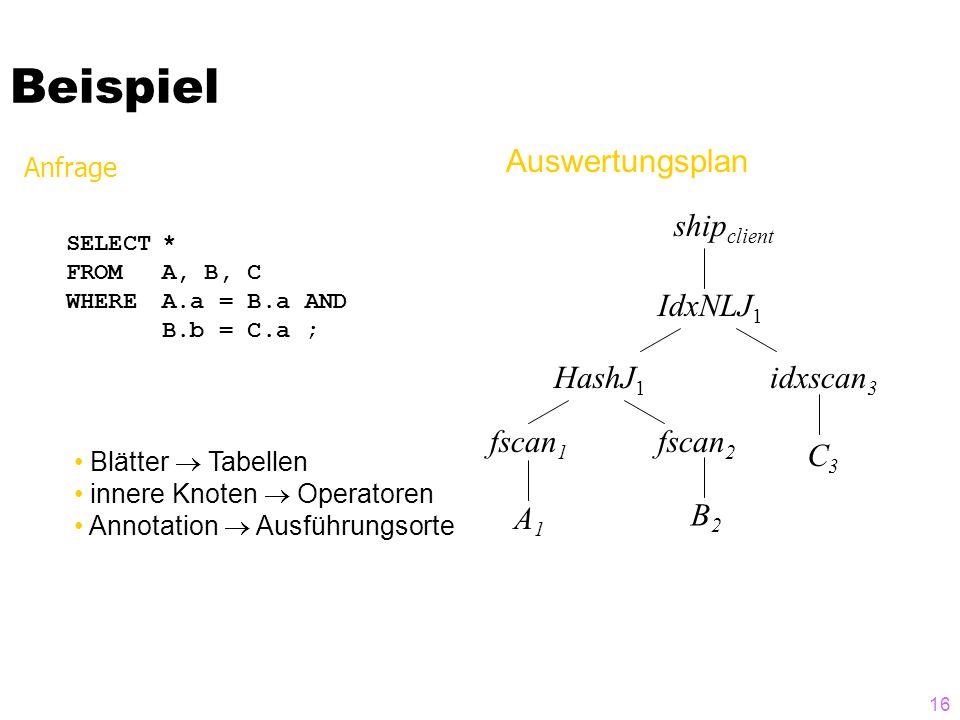 16 Beispiel Anfrage SELECT* FROMA, B, C WHERE A.a = B.a AND B.b = C.a ; Blätter Tabellen innere Knoten Operatoren Annotation Ausführungsorte ship client IdxNLJ 1 idxscan 3 fscan 2 fscan 1 A1A1 C3C3 B2B2 HashJ 1 Auswertungsplan