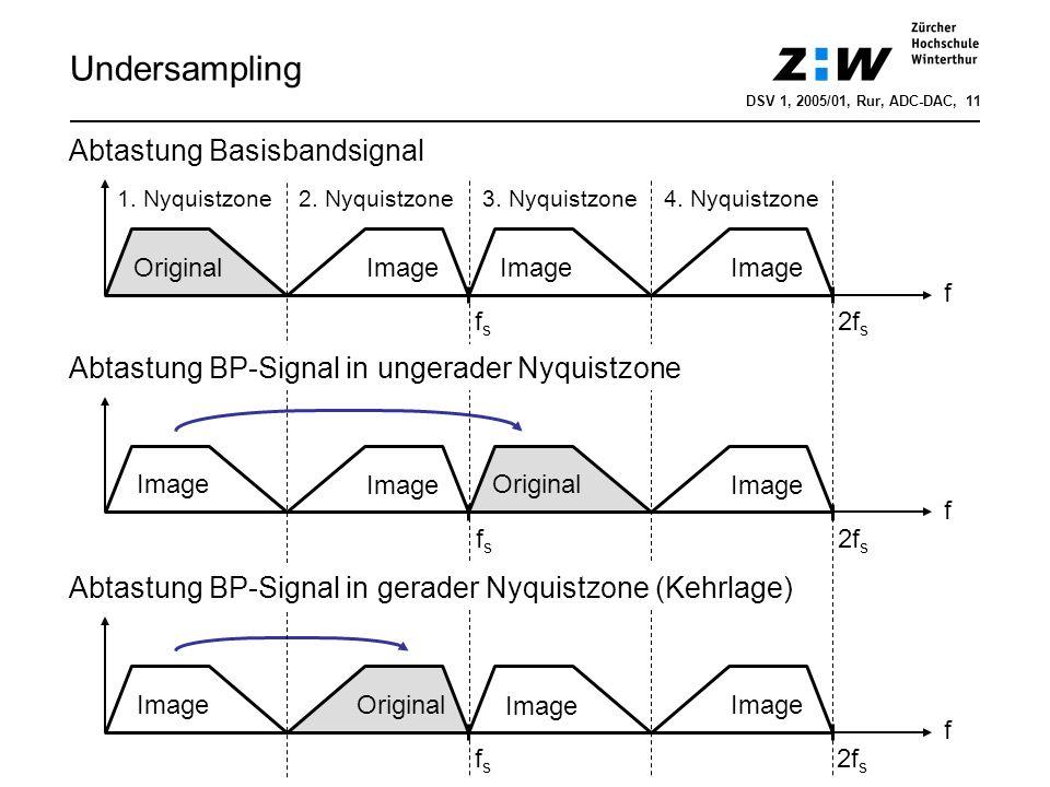 Undersampling f OriginalImage fsfs 2f s f Image fsfs 2f s Original f Image fsfs 2f s Original 1. Nyquistzone2. Nyquistzone3. Nyquistzone 4. Nyquistzon
