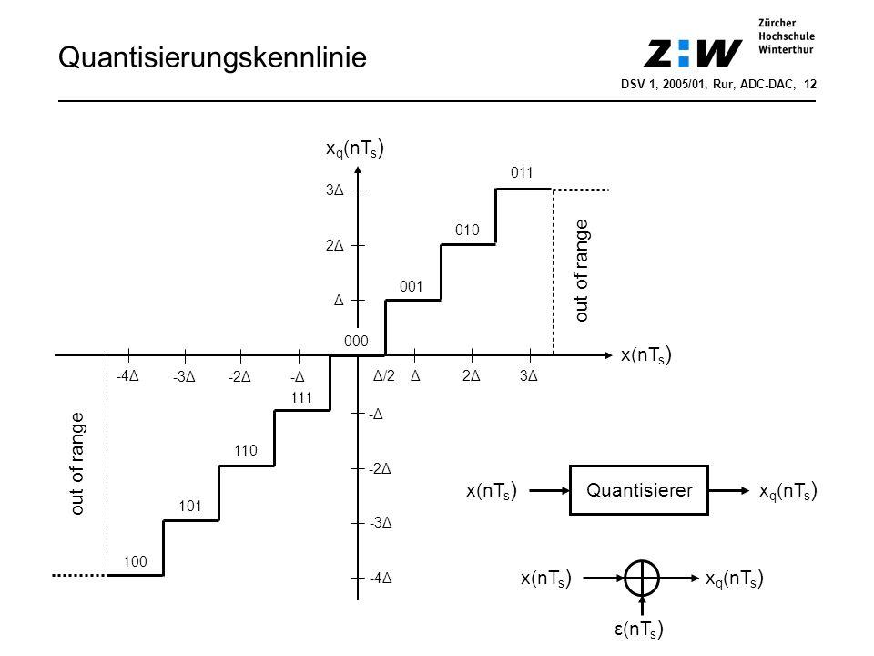 Quantisierungskennlinie x(nT s ) x q (nT s ) Δ/2Δ2Δ2Δ3Δ3Δ 001 010 011 3Δ3Δ 2Δ2Δ Δ -3Δ-2Δ-Δ-Δ -4Δ -Δ-Δ -2Δ -3Δ -4Δ 000 111 110 101 100 out of range Qua