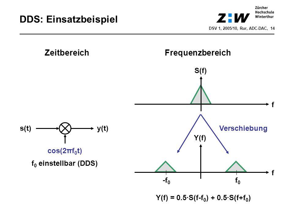 DDS: Einsatzbeispiel s(t) cos(2πf 0 t) f 0 einstellbar (DDS) y(t) f f S(f) Y(f) = 0.5·S(f-f 0 ) + 0.5·S(f+f 0 ) f0f0 -f 0 Y(f) Verschiebung Zeitbereic
