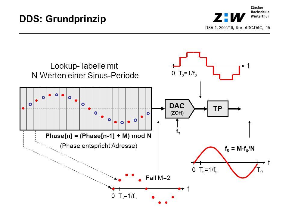 DDS: Grundprinzip Lookup-Tabelle mit N Werten einer Sinus-Periode Phase[n] = (Phase[n-1] + M) mod N (Phase entspricht Adresse) t 0 T s =1/f s TP f 0 =