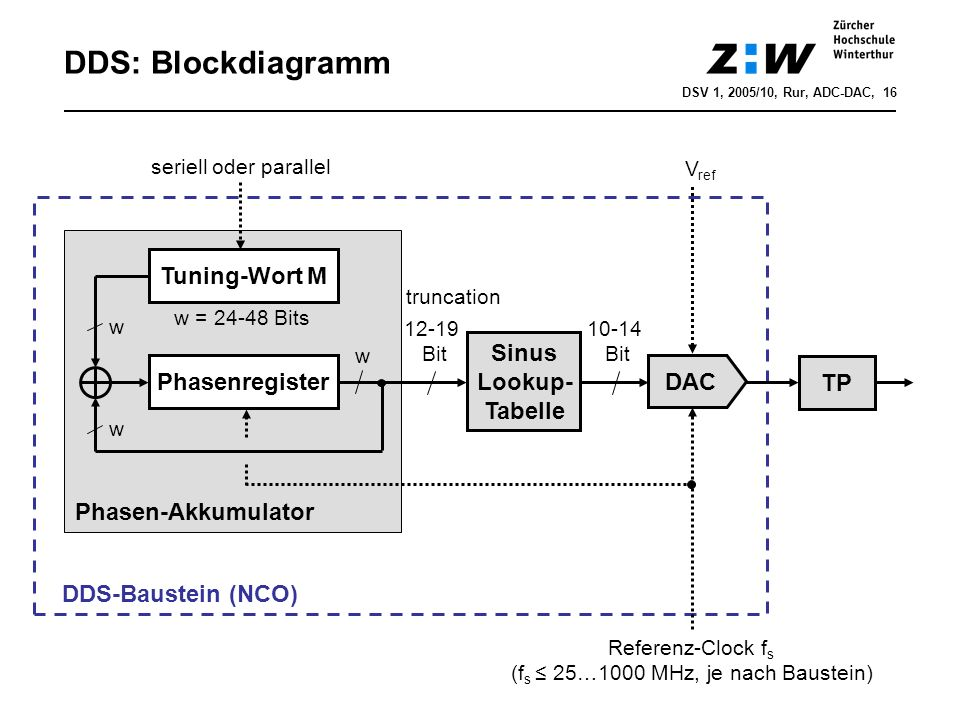 DDS: Blockdiagramm Phasenregister Tuning-Wort M Sinus Lookup- Tabelle DAC TP Referenz-Clock f s (f s 25…1000 MHz, je nach Baustein) w w w = 24-48 Bits